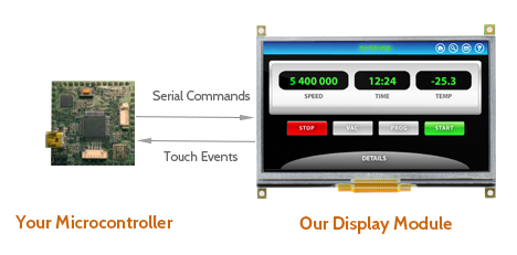 Embedded LCD Displays