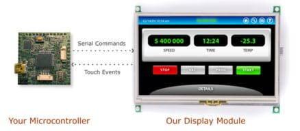 How does our embedded lcd touch screen work?